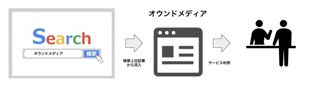 オウンドメディアユーザー流入経路